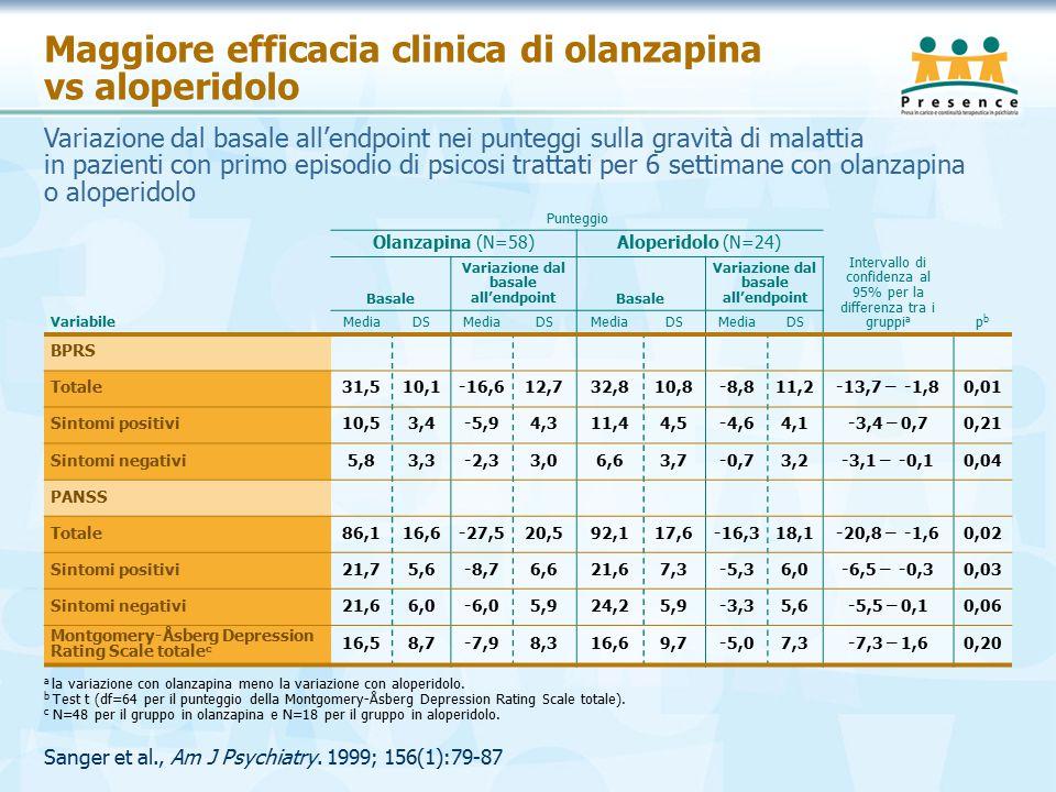 Sanger et al., Am J Psychiatry. 1999; 156(1):79-87 Maggiore efficacia clinica di olanzapina vs aloperidolo Punteggio Intervallo di confidenza al 95% p