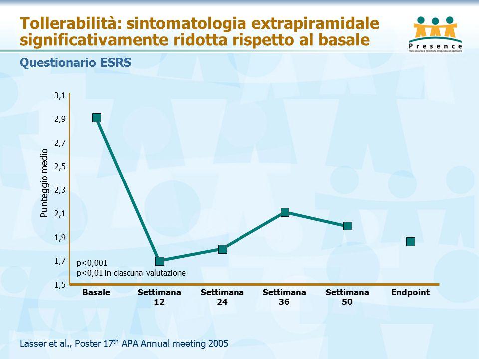 Lasser et al., Poster 17 th APA Annual meeting 2005 Tollerabilità: sintomatologia extrapiramidale significativamente ridotta rispetto al basale Basale 1,5 3,1 Punteggio medio Questionario ESRS 1,7 1,9 2,1 2,3 2,5 2,7 2,9 p<0,001 p<0,01 in ciascuna valutazione Settimana 12 Settimana 24 Settimana 36 Settimana 50 Endpoint