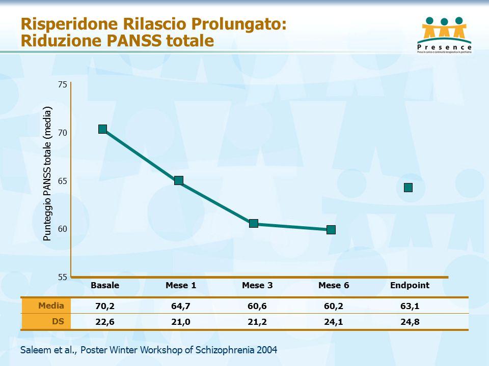 Risperidone Rilascio Prolungato: Riduzione PANSS totale Basale 55 60 65 75 Punteggio PANSS totale (media) 70 Mese 1Mese 3Mese 6Endpoint 70,264,760,660,263,1 22,621,021,224,124,8 Media DS