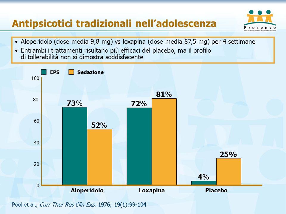 Antipsicotici tradizionali nell'adolescenza Pool et al., Curr Ther Res Clin Exp.