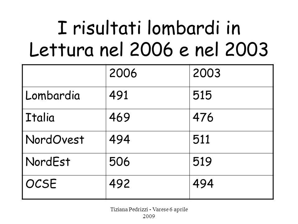 Tiziana Pedrizzi - Varese 6 aprile 2009 I risultati lombardi in Lettura nel 2006 e nel 2003 20062003 Lombardia491515 Italia469476 NordOvest494511 Nord