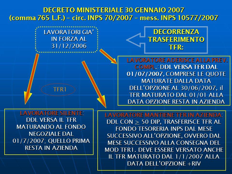 DECRETO MINISTERIALE 30 GENNAIO 2007 (comma 765 L.F.) – circ. INPS 70/2007 – mess. INPS 10577/2007 DECORRENZA TRASFERIMENTO TFR: LAVORATORI GIA' IN FO