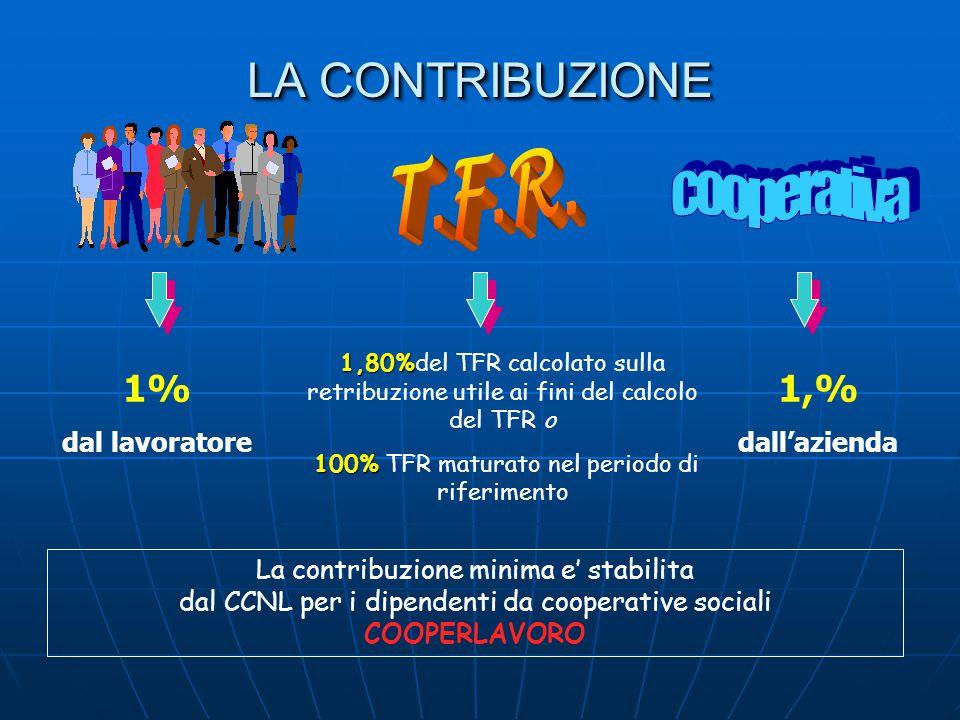 LA CONTRIBUZIONE La contribuzione minima e' stabilita dal CCNL per i dipendenti da cooperative sociali COOPERLAVORO 1% dal lavoratore 1,80% 1,80%del T