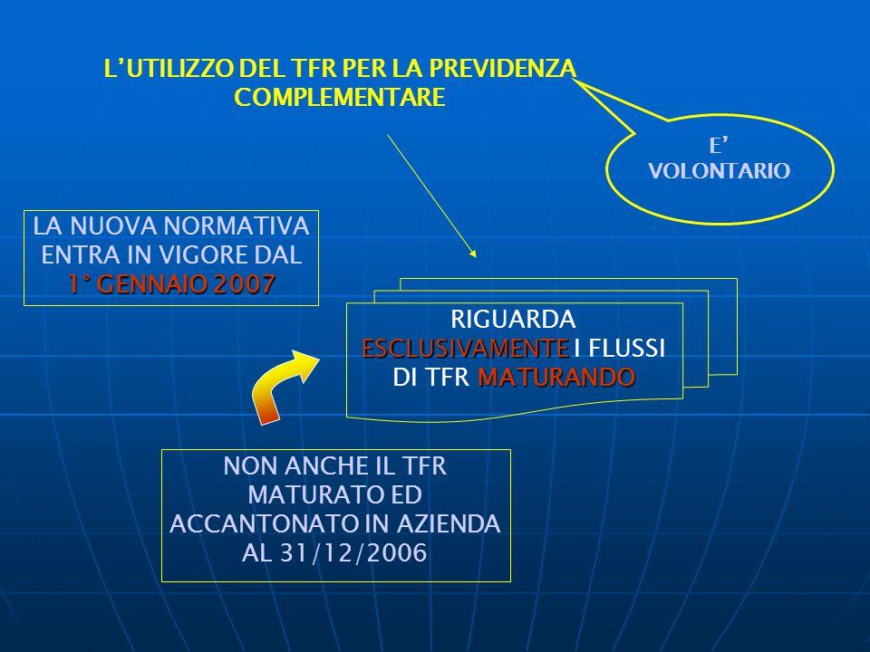 CARATTERISTICHE DEI FONDI CONTRIBUZIONE DEFINITA l'adesione è LIBERA E VOLONTARIA funzionano in base al principio della CAPITALIZZAZIONE INDIVIDUALE sono AUTORIZZATI dal Ministero del Lavoro la GESTIONE delle risorse è affidata a società specializzate Scopo: GARANTIRE agli iscritti delle prestazioni pensionistiche complementari CONTRIBUTI A CARICO DATORI E LAVORATORI EVENTUALI UTILIZZO DEL TFR (fonte principale di finanziamento)