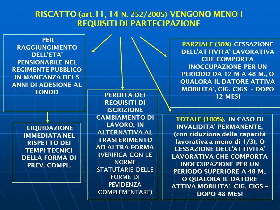 PER RAGGIUNGIMENTO DELL'ETA' PENSIONABILE NEL REGIMENTE PUBBLICO IN MANCANZA DEI 5 ANNI DI ADESIONE AL FONDO RISCATTO (art.11, 14 N. 252/2005) VENGONO