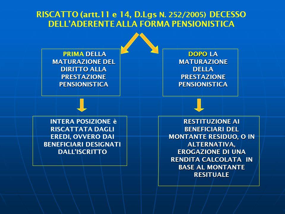 DELLA MATURAZIONE DEL DIRITTO ALLA PRESTAZIONE PENSIONISTICA PRIMA DELLA MATURAZIONE DEL DIRITTO ALLA PRESTAZIONE PENSIONISTICA RISCATTO (artt.11 e 14
