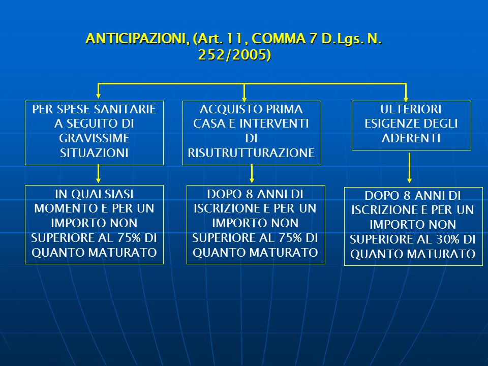 ANTICIPAZIONI, (Art. 11, COMMA 7 D.Lgs. N. 252/2005) PER SPESE SANITARIE A SEGUITO DI GRAVISSIME SITUAZIONI IN QUALSIASI MOMENTO E PER UN IMPORTO NON