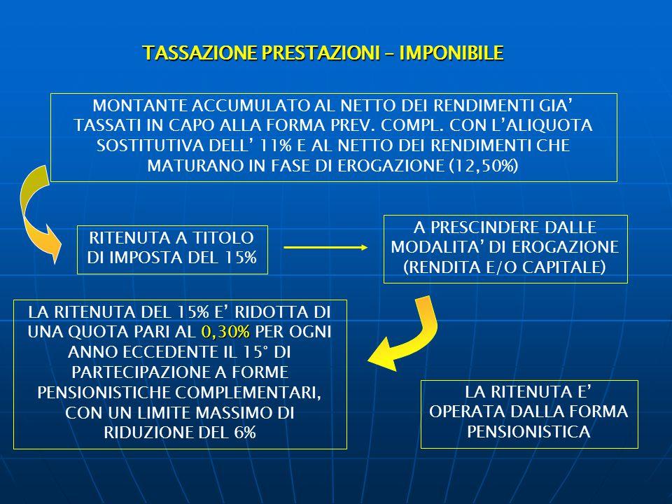 TASSAZIONE PRESTAZIONI – IMPONIBILE MONTANTE ACCUMULATO AL NETTO DEI RENDIMENTI GIA' TASSATI IN CAPO ALLA FORMA PREV. COMPL. CON L'ALIQUOTA SOSTITUTIV