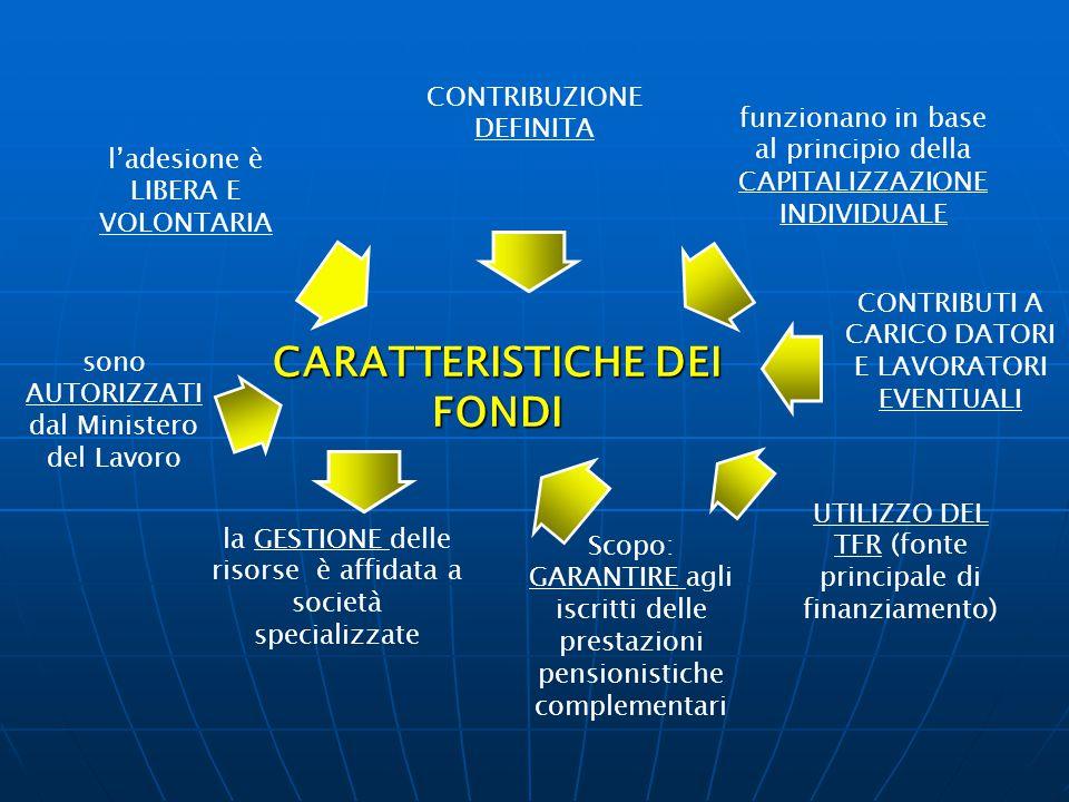 CARATTERISTICHE DEI FONDI CONTRIBUZIONE DEFINITA l'adesione è LIBERA E VOLONTARIA funzionano in base al principio della CAPITALIZZAZIONE INDIVIDUALE s