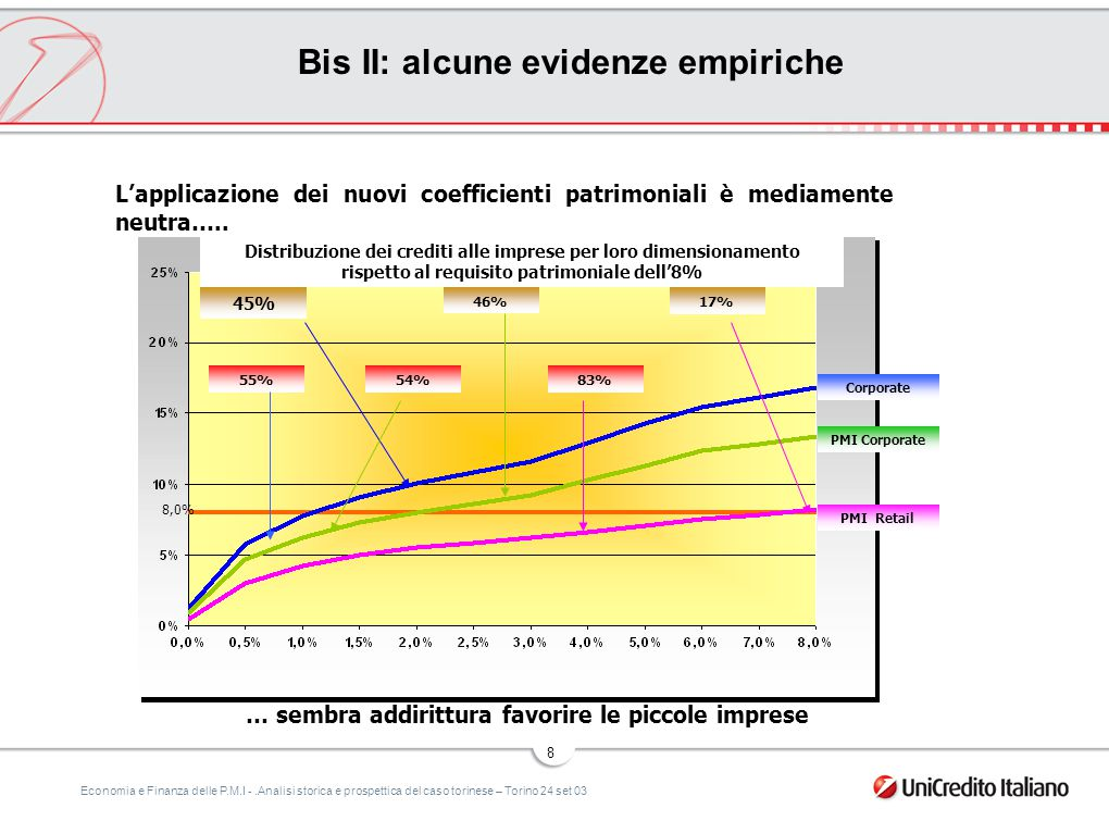Economia e Finanza delle P.M.I -.Analisi storica e prospettica del caso torinese – Torino 24 set 03 9 L'utilizzo del sistema di rating interno non ha provocato fenomeni di razionamento del credito.