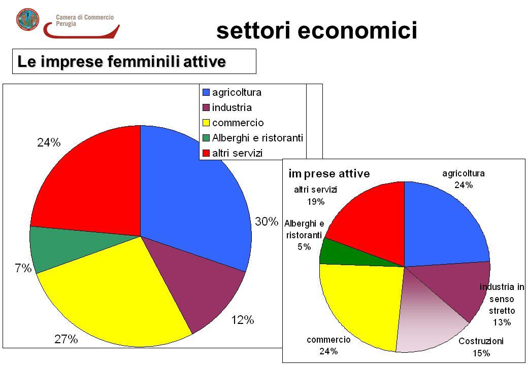 settori economici Le imprese femminili attive