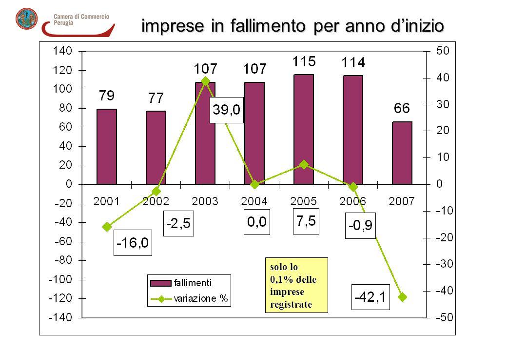 fallimenti imprese in fallimento per anno d'inizio solo lo 0,1% delle imprese registrate