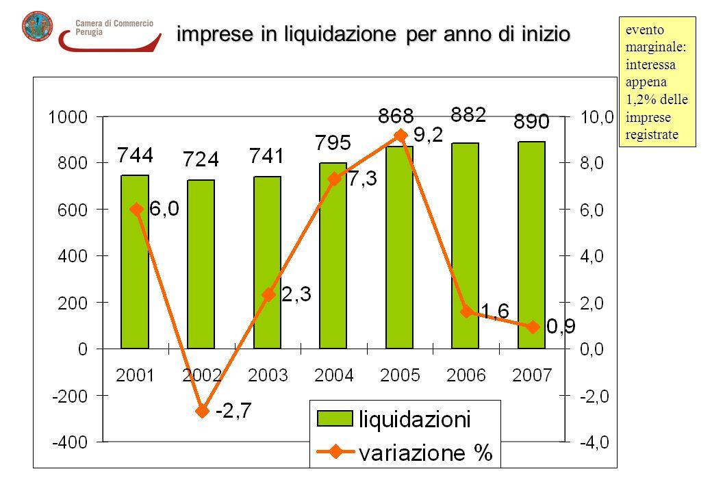 liquidazioni imprese in liquidazione per anno di inizio evento marginale: interessa appena 1,2% delle imprese registrate