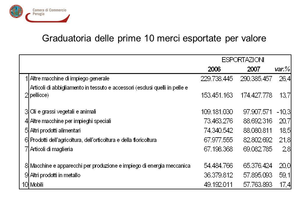 Graduatoria delle prime 10 merci esportate per valore