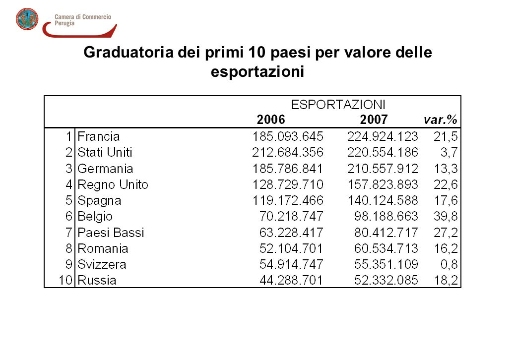 Graduatoria dei primi 10 paesi per valore delle esportazioni