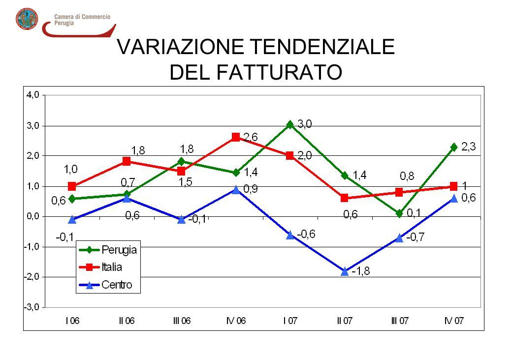 VARIAZIONE TENDENZIALE DEL FATTURATO