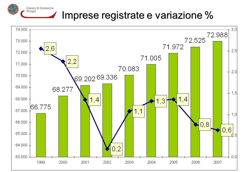 Imprese registrate e variazione %