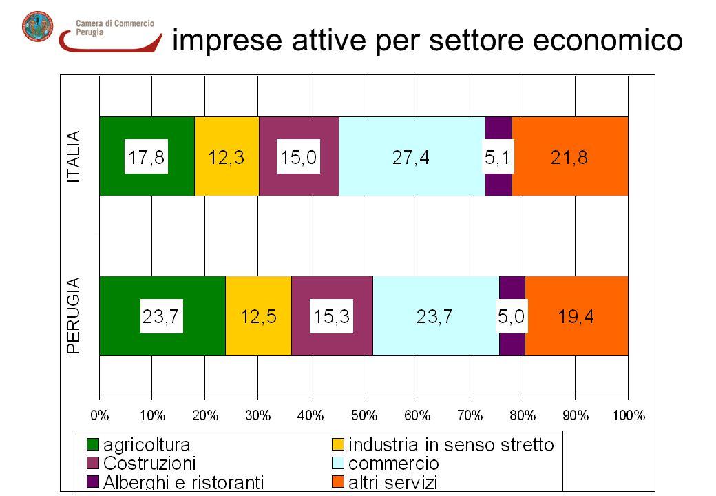 imprese attive per settore economico