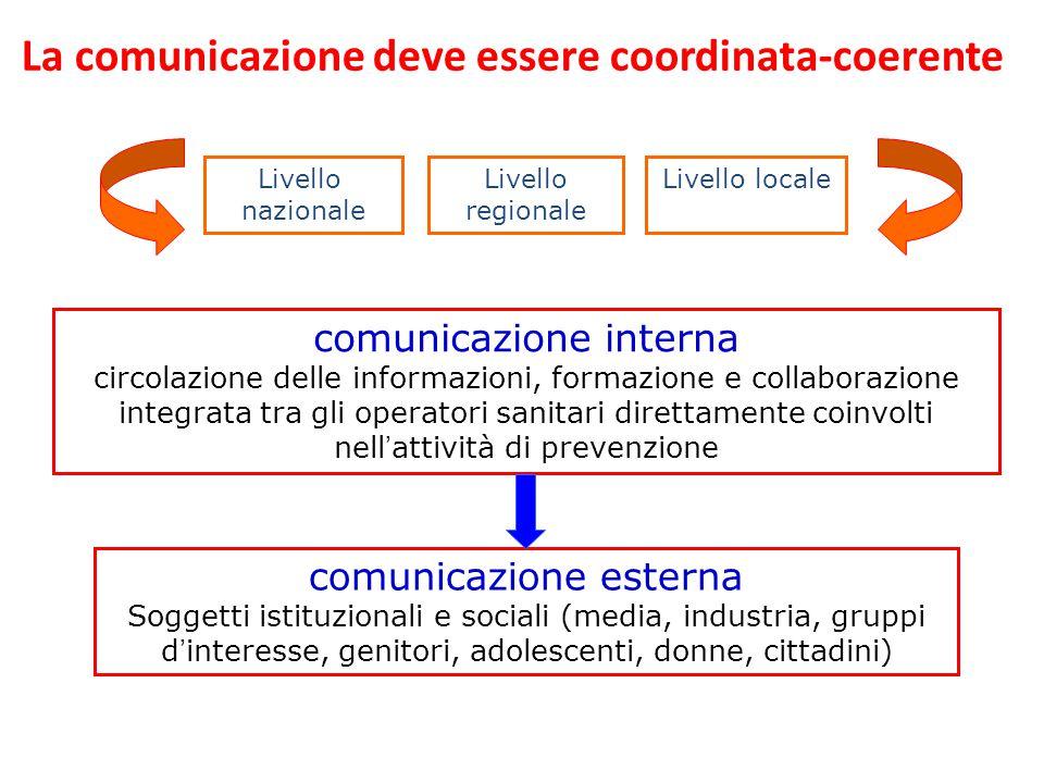 comunicazione interna circolazione delle informazioni, formazione e collaborazione integrata tra gli operatori sanitari direttamente coinvolti nell'at