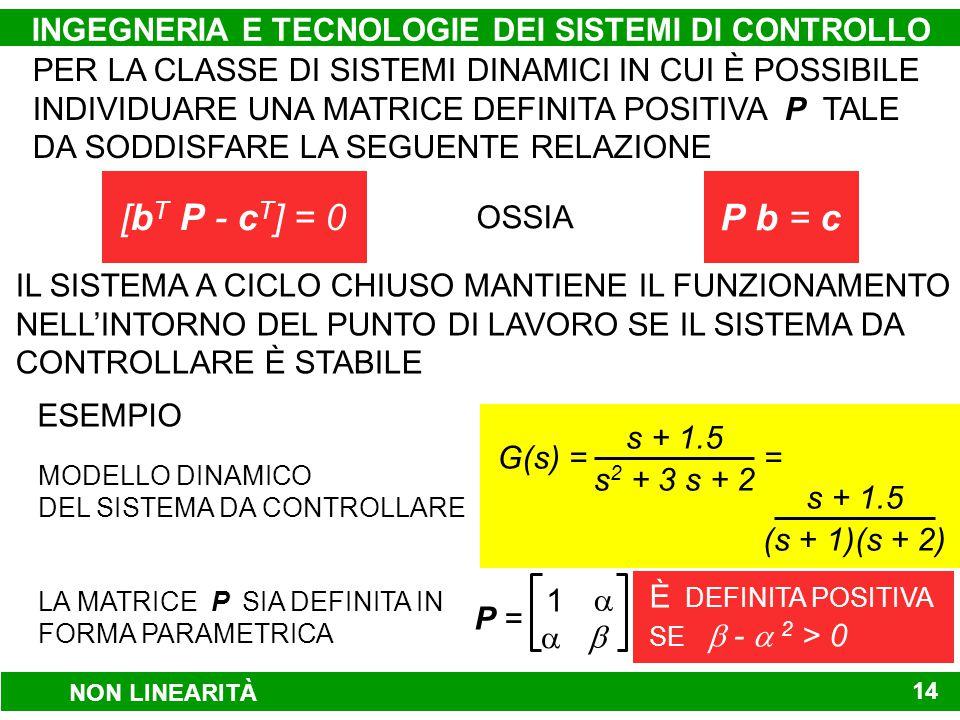 INGEGNERIA E TECNOLOGIE DEI SISTEMI DI CONTROLLO 14 PER LA CLASSE DI SISTEMI DINAMICI IN CUI È POSSIBILE INDIVIDUARE UNA MATRICE DEFINITA POSITIVA P TALE DA SODDISFARE LA SEGUENTE RELAZIONE [b T P - c T ] = 0P b = c OSSIA IL SISTEMA A CICLO CHIUSO MANTIENE IL FUNZIONAMENTO NELL'INTORNO DEL PUNTO DI LAVORO SE IL SISTEMA DA CONTROLLARE È STABILE ESEMPIO x(t) = 0 1 -2 -3 x(t) + 0 1 u(t) 1x(t)y(t) =1.5 MODELLO DINAMICO DEL SISTEMA DA CONTROLLARE P = 1    LA MATRICE P SIA DEFINITA IN FORMA PARAMETRICA È DEFINITA POSITIVA SE  -  2 > 0 s 2 + 3 s + 2 s + 1.5 G(s) = = (s + 1)(s + 2) s + 1.5 NON LINEARITÀ