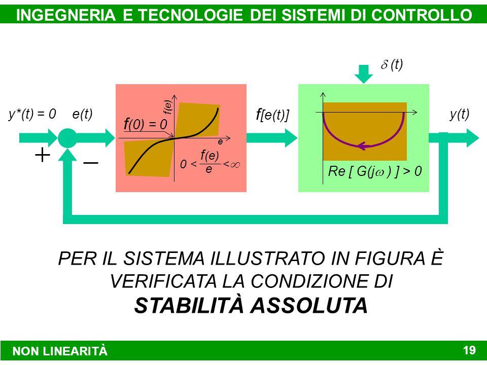 NON LINEARITÀ INGEGNERIA E TECNOLOGIE DEI SISTEMI DI CONTROLLO 19 f (0) = 0 f (e) e << 0 < e f (e) Re [ G(j  ) ] > 0 y*(t) = 0e(t) f [e(t)] y(t)  (t) PER IL SISTEMA ILLUSTRATO IN FIGURA È VERIFICATA LA CONDIZIONE DI STABILITÀ ASSOLUTA