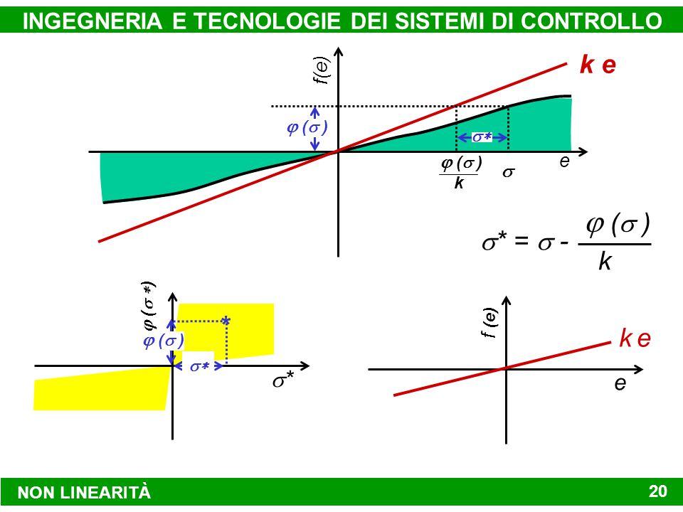 NON LINEARITÀ INGEGNERIA E TECNOLOGIE DEI SISTEMI DI CONTROLLO 20  (  ) k  * =  -  (  ) k e f(e) k e   (  )   (  ) **   (  ) * f (e) e k e