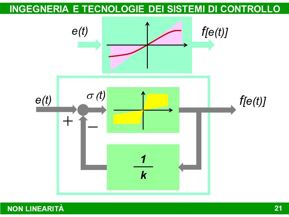 e(t) f [e(t)] e(t) f [e(t)] NON LINEARITÀ INGEGNERIA E TECNOLOGIE DEI SISTEMI DI CONTROLLO 21  t) 1 k
