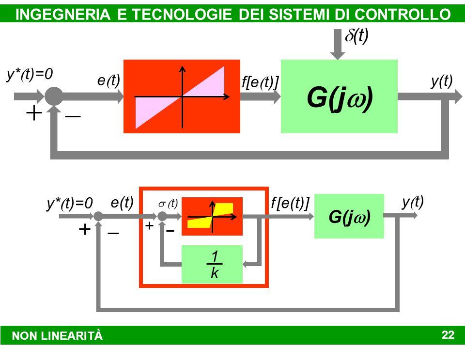 NON LINEARITÀ INGEGNERIA E TECNOLOGIE DEI SISTEMI DI CONTROLLO 22 y*  t)=0 f[e  t)] y(t) G(j  )  (t) e  t) e(t) f [e(t)]  t) 1 k G(j  ) y*  t)=0 y  t)