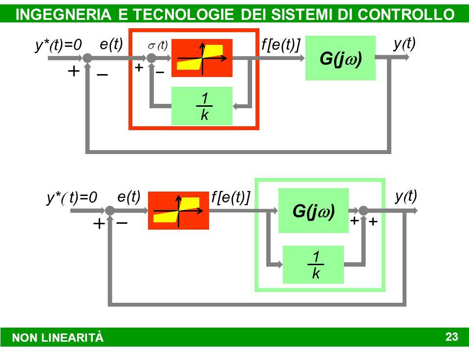 NON LINEARITÀ INGEGNERIA E TECNOLOGIE DEI SISTEMI DI CONTROLLO 23 e(t) f [e(t)]  t) 1 k G(j  ) y*  t)=0 y  t) f [e(t)] G(j  ) y  t) 1 k e(t) y