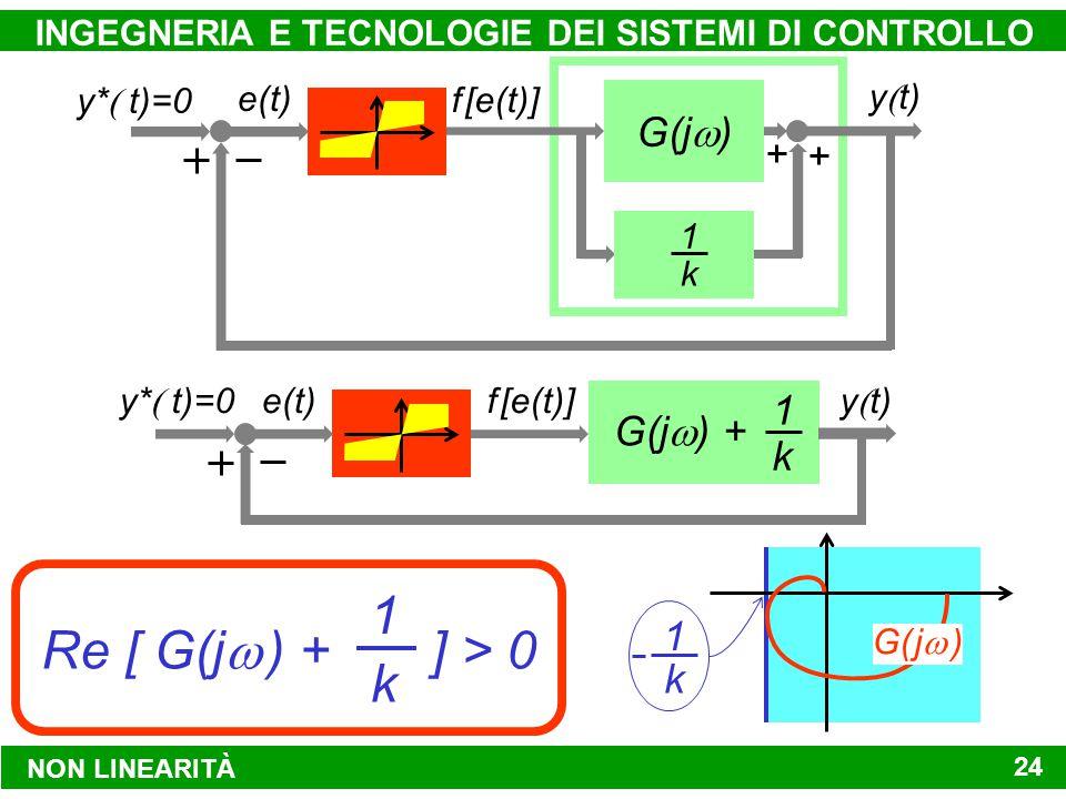 NON LINEARITÀ INGEGNERIA E TECNOLOGIE DEI SISTEMI DI CONTROLLO 24 f [e(t)] G(j  ) y  t) 1 k e(t) y*  t)=0 y  t) G(j  ) + 1 k f [e(t)]e(t) y*  t)=0 Re [ G(j   ) + k ] > 0 1 k G( j  ) k 1