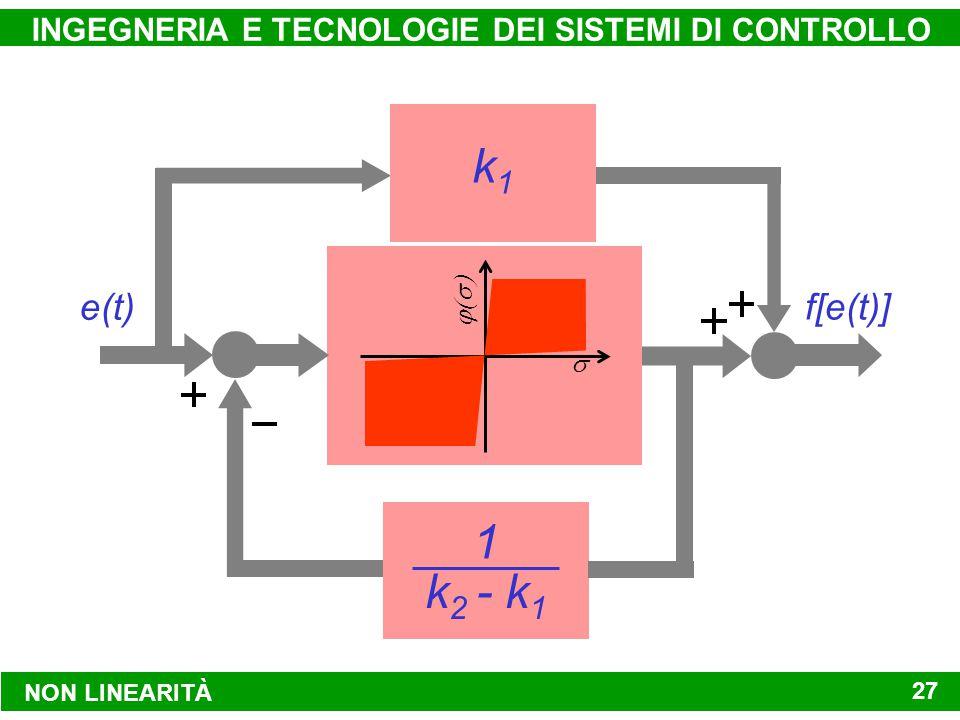 NON LINEARITÀ INGEGNERIA E TECNOLOGIE DEI SISTEMI DI CONTROLLO 27 e(t) f[e(t)]   k1k1 k 2 - k 1 1