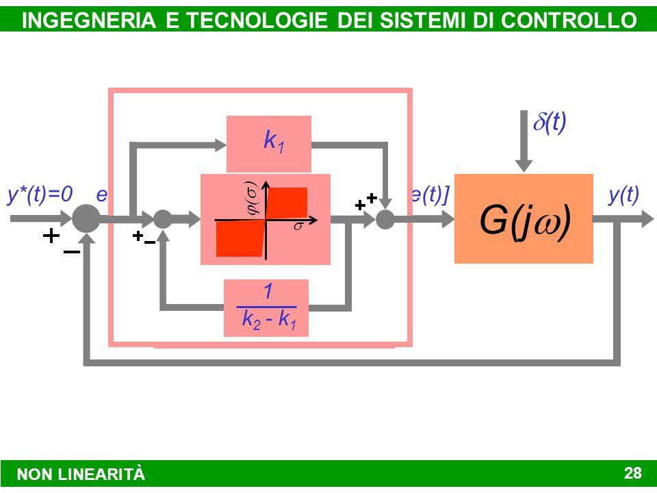 NON LINEARITÀ INGEGNERIA E TECNOLOGIE DEI SISTEMI DI CONTROLLO 28 e(t) y*(t)=0 f[e(t)] G(j  ) y(t)  (t)   k1k1 k 2 - k 1 1