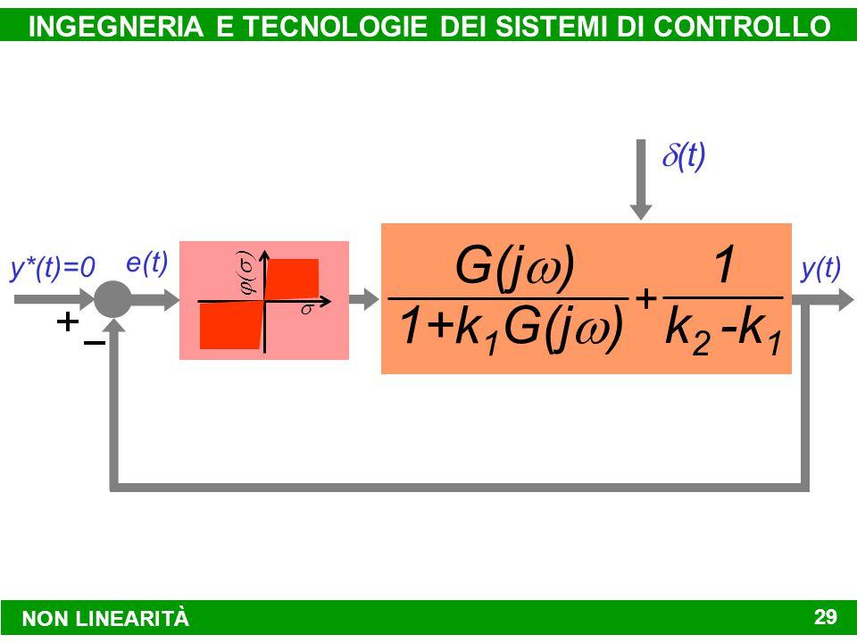 NON LINEARITÀ INGEGNERIA E TECNOLOGIE DEI SISTEMI DI CONTROLLO 29 y*(t)=0 G(j  ) y(t)  (t)   k1k1 k 2 - k 1 1 f[e(t)]e(t) y*(t)=0 G(j  ) y(t)  (t)   k1k1 k 2 - k 1 1 e(t) y*(t)=0 y(t)  (t)   k 2 - k 1 1 e(t) G(j  ) 1+k 1 G(j  ) y*(t)=0 y(t)  (t)   e(t) G(j  ) 1+k 1 G(j  ) 1 k 2 -k 1 +