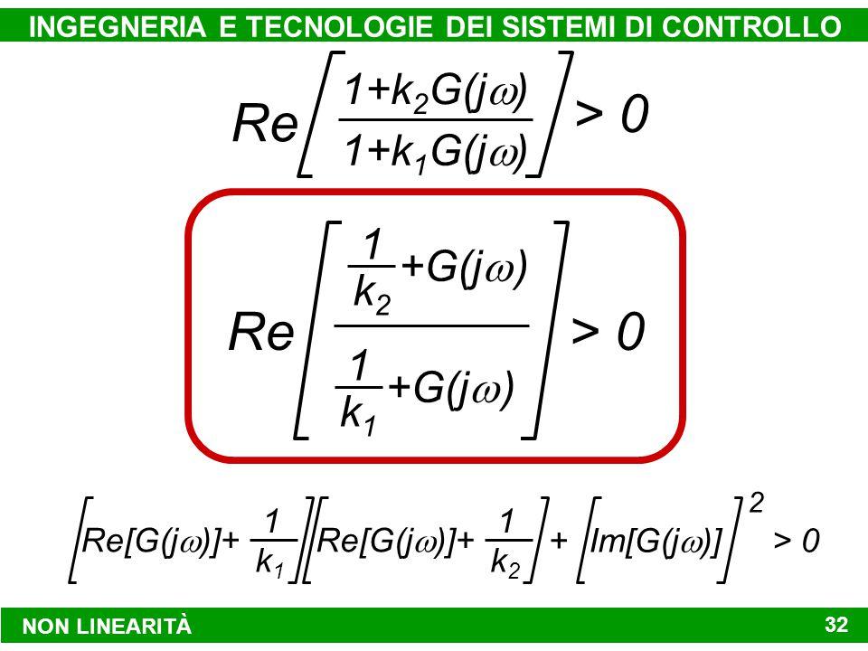 NON LINEARITÀ INGEGNERIA E TECNOLOGIE DEI SISTEMI DI CONTROLLO 32 1+k 2 G(j  ) 1+k 1 G(j  ) Re > 0 Re> 0 +G(j   ) 1 k1k1 1 k2k2 Re[G(j  )]+ 1 k1k1 1 k2k2 Im[G(j  )] + > 0 2