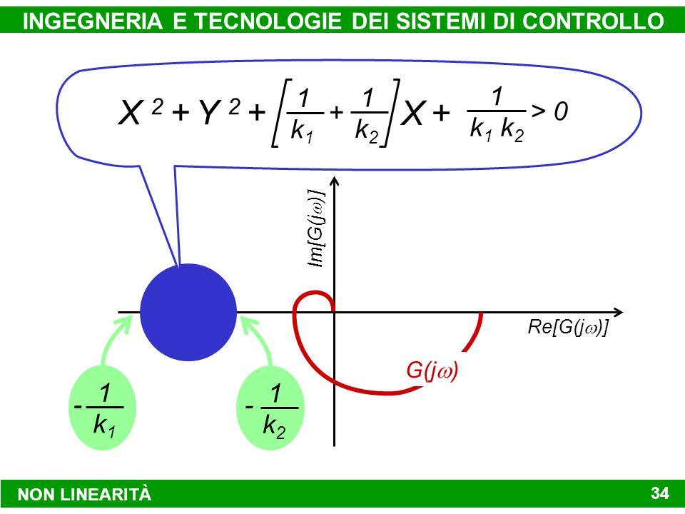 NON LINEARITÀ INGEGNERIA E TECNOLOGIE DEI SISTEMI DI CONTROLLO 34 Re[G(j  )] Im[G(j  )] G(j  ) - 1 k2k2 - 1 k1k1 + 1 k1k1 1 k2k2 1 k 1 k 2 > 0 X 2 + Y 2 + X +X +