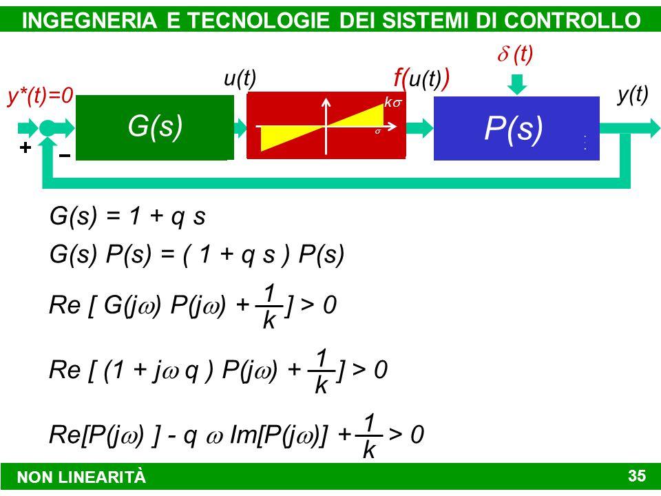 INGEGNERIA E TECNOLOGIE DEI SISTEMI DI CONTROLLO 35 d(t) MODALITÀ DI CONTROLLO SISTEMA DA CONTROLLARE y*(t)y(t) u(t) f( u(t) ) ATTUATORE VALVOLA DI REGOLAZIONE REGOLATORE P D y*(t)=0  (t) P(s) K P + K D sk(1 + q s) G(s) = 1 + q s G(s) P(s) = ( 1 + q s ) P(s) 1 + q sG(s) kk  Re [ G(j  ) P(j  ) + ] > 0 1 k Re [ (1 + j  q ) P(j  ) + ] > 0 1 k NON LINEARITÀ Re[P(j  ) ] - q  Im[P(j  )] + > 0 1 k