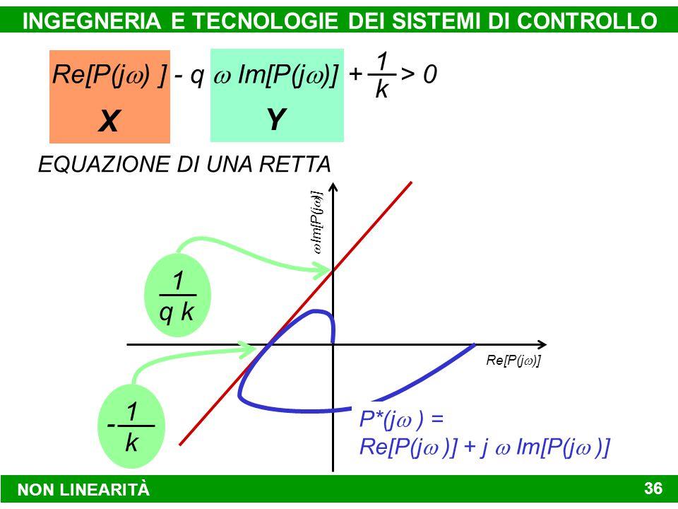 YX NON LINEARITÀ INGEGNERIA E TECNOLOGIE DEI SISTEMI DI CONTROLLO 36 Re[P(j  ) ] - q  Im[P(j  )] + > 0 1 k EQUAZIONE DI UNA RETTA Re[P(j  )]  Im[P(j  )] 1 k - 1 q k P*(j  ) = Re[P(j  )] + j  Im[P(j  )]
