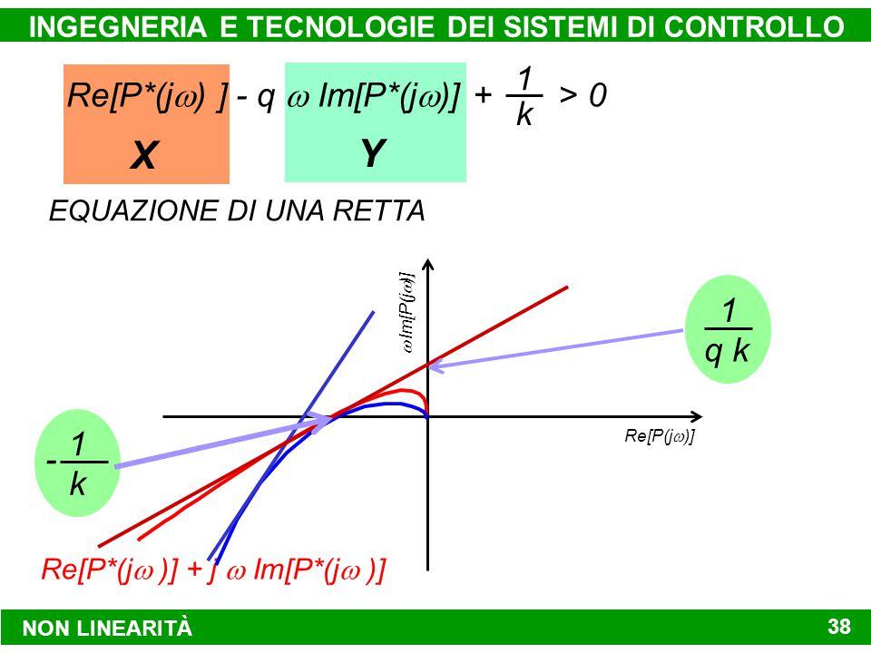 YX NON LINEARITÀ INGEGNERIA E TECNOLOGIE DEI SISTEMI DI CONTROLLO 38 Re[P*(j  ) ] - q  Im[P*(j  )] + > 0 1 k EQUAZIONE DI UNA RETTA Re[P(j  )] 