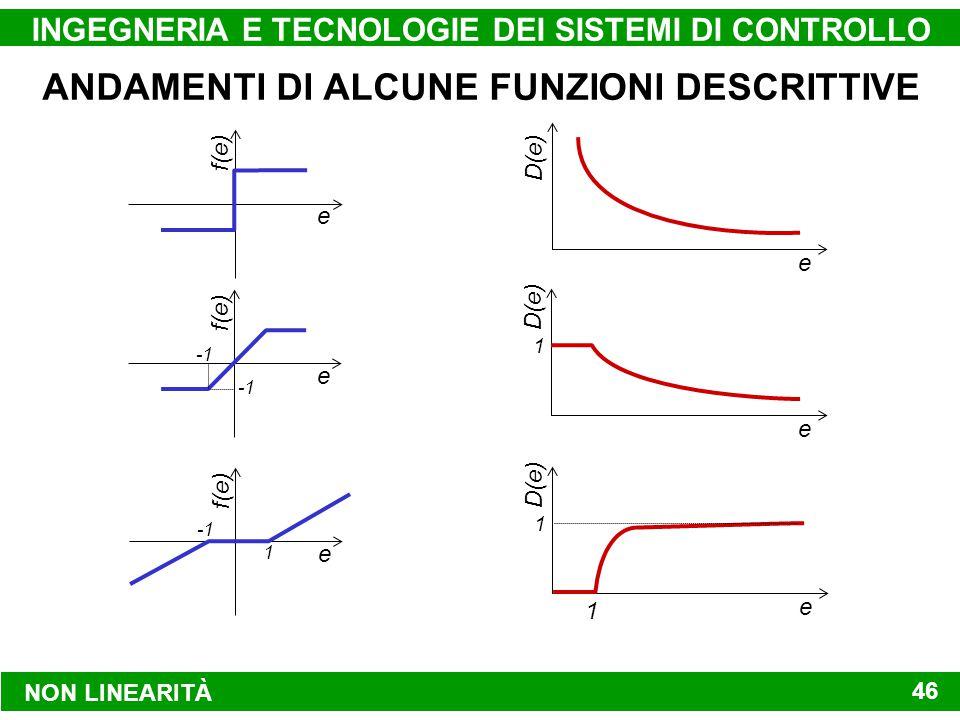 NON LINEARITÀ INGEGNERIA E TECNOLOGIE DEI SISTEMI DI CONTROLLO 46 ANDAMENTI DI ALCUNE FUNZIONI DESCRITTIVE e f(e) e D(e) e f(e) e D(e) 1 e f(e) 1 e D(e) 1 1