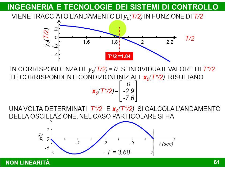 NON LINEARITÀ INGEGNERIA E TECNOLOGIE DEI SISTEMI DI CONTROLLO 61 1.61.82 -.4 -.2 0.2 2.2 T/2 y 0 (T/2) T*/2 =1.84 VIENE TRACCIATO L'ANDAMENTO DI y 0 (T/2) IN FUNZIONE DI T/2 IN CORRISPONDENZA DI y 0 (T/2) = 0 SI INDIVIDUA IL VALORE DI T*/2 LE CORRISPONDENTI CONDIZIONI INIZIALI x 0 (T*/2) RISULTANO x 0 (T*/2) = 0 -2.9 -7.6 UNA VOLTA DETERMINATI T*/2 E x 0 (T*/2) SI CALCOLA L'ANDAMENTO DELLA OSCILLAZIONE.