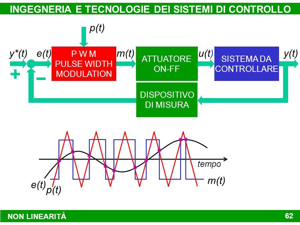 NON LINEARITÀ INGEGNERIA E TECNOLOGIE DEI SISTEMI DI CONTROLLO 62 P W M PULSE WIDTH MODULATION SISTEMA DA CONTROLLARE ATTUATORE ON-FF DISPOSITIVO DI MISURA y(t) y*(t) e(t)m(t) u(t) p(t) tempo m(t) e(t) p(t)
