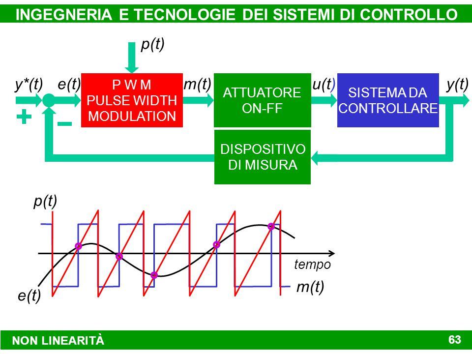 NON LINEARITÀ INGEGNERIA E TECNOLOGIE DEI SISTEMI DI CONTROLLO 63 P W M PULSE WIDTH MODULATION SISTEMA DA CONTROLLARE ATTUATORE ON-FF DISPOSITIVO DI MISURA y(t) y*(t) e(t)m(t) u(t) p(t) tempo e(t) m(t) p(t)