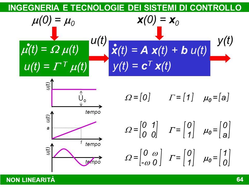 NON LINEARITÀ INGEGNERIA E TECNOLOGIE DEI SISTEMI DI CONTROLLO 64  (0)  =  0  (t)  =   (t) u(t)  =  T  (t) y(t) = c T x(t) x(t) = A x(t) + b u(t) x(0)  = x 0 y(t)u(t) tempo u(t) 1 a 0 1 0 0  = 0 1  = 0 a  0 = tempo u(t) 0  -- 0  = 0 1  = 1 0  0 = tempo u(t) UoUo 0  = 1  = a  0 =