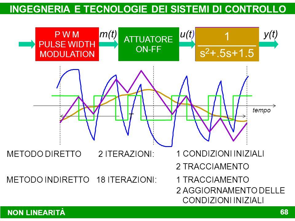 P W M PULSE WIDTH MODULATION SISTEMA DA CONTROLLARE ATTUATORE ON-FF y(t)m(t) u(t) NON LINEARITÀ INGEGNERIA E TECNOLOGIE DEI SISTEMI DI CONTROLLO 68 (s+1)(s+3) 2s+6 s 1 s 2 +.5s+1.5 1 METODO DIRETTO2 ITERAZIONI: 1 CONDIZIONI INIZIALI 2 TRACCIAMENTO METODO INDIRETTO18 ITERAZIONI: 2 AGGIORNAMENTO DELLE CONDIZIONI INIZIALI 1 TRACCIAMENTO tempo T