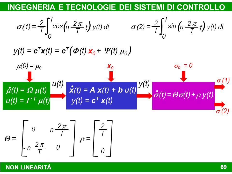 NON LINEARITÀ INGEGNERIA E TECNOLOGIE DEI SISTEMI DI CONTROLLO 69 y(t) = c T x(t) x(t) = A x(t) + b u(t) x0x0  (0)  =  0  (t)  =   (t) u(t)  =  T  (t) u(t) y(t)   (t)  =   (t) +  y(t)  0  = 0  (1)  (2)  = 2 2  T n 2 2  T - n 0 0  = 0 2 T    1)  =  0 T 2 2  T n cos () t y(t) dt 2 T    2)  =  0 T 2 2  T n sin () t y(t) dt 2 T y(t) = c T x(t) = c T (   (t) x 0 +   (t)  0 )
