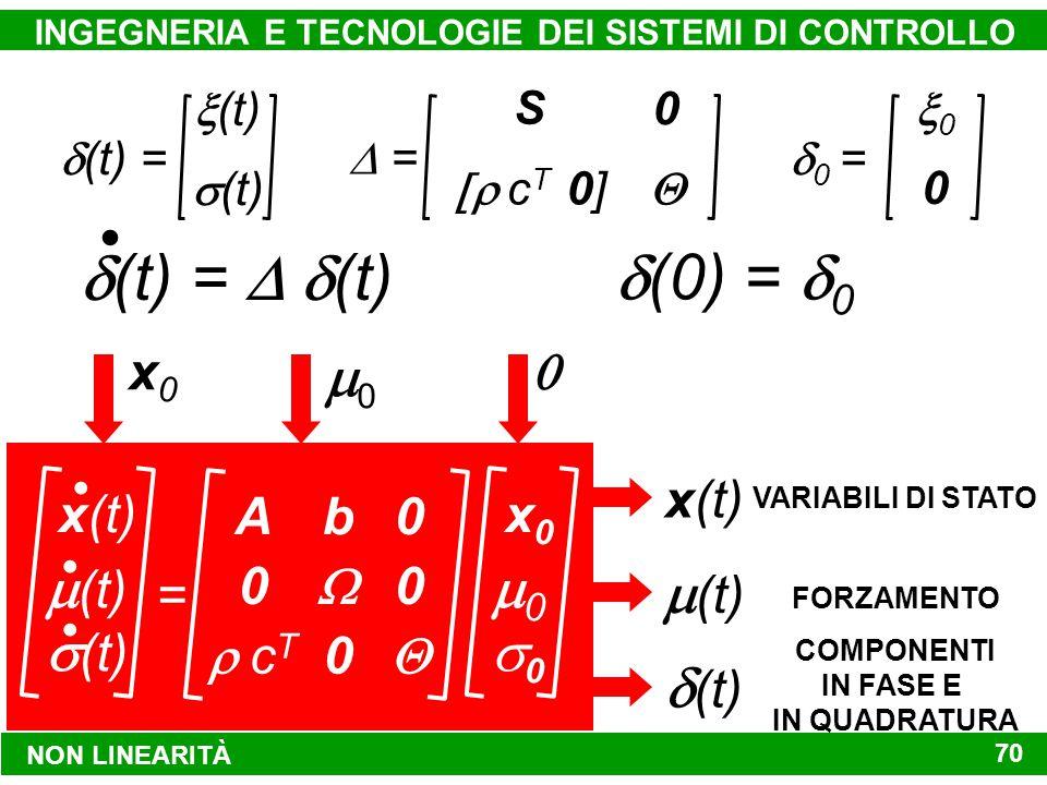 NON LINEARITÀ INGEGNERIA E TECNOLOGIE DEI SISTEMI DI CONTROLLO 70  (t) =  (t)  (t)  = S  c T 0] 0   0 = 00 0  (t) =  (t)  (0) =  0 x(t)  (t)  (t) VARIABILI DI STATO FORZAMENTO COMPONENTI IN FASE E IN QUADRATURA A 0  c T 0 0  b  0 x(t)  (t)  (t) = 00 x0x0 00 x0x0 00 