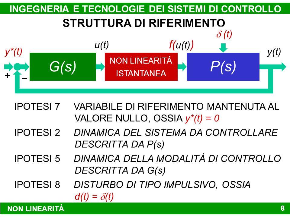 NON LINEARITÀ INGEGNERIA E TECNOLOGIE DEI SISTEMI DI CONTROLLO 8 STRUTTURA DI RIFERIMENTO IPOTESI 7 VARIABILE DI RIFERIMENTO MANTENUTA AL VALORE NULLO, OSSIA y*(t) = 0 IPOTESI 2 DINAMICA DEL SISTEMA DA CONTROLLARE DESCRITTA DA P(s) IPOTESI 5 DINAMICA DELLA MODALITÀ DI CONTROLLO DESCRITTA DA G(s) IPOTESI 8 DISTURBO DI TIPO IMPULSIVO, OSSIA d(t) =  (t) MODALITÀ DI CONTROLLO NON LINEARITÀ ISTANTANEA SISTEMA DA CONTROLLARE y*(t)y(t) d(t) u(t) f( u(t) ) y*(t) f( u(t) )  (t) G(s) P(s)