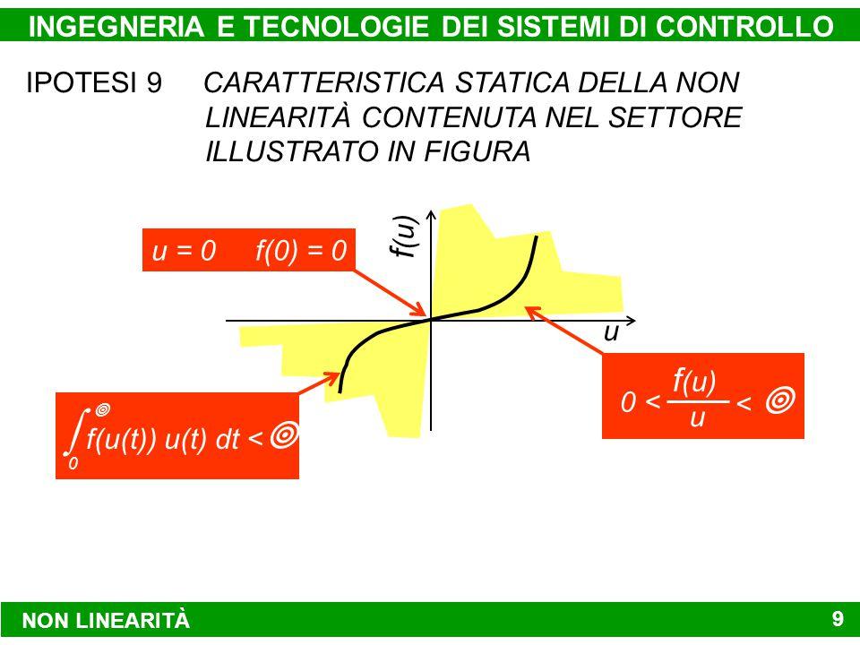 NON LINEARITÀ INGEGNERIA E TECNOLOGIE DEI SISTEMI DI CONTROLLO 9 IPOTESI 9 CARATTERISTICA STATICA DELLA NON LINEARITÀ CONTENUTA NEL SETTORE ILLUSTRATO IN FIGURA u f (u) u = 0 f(0) = 0 f(u(t)) u(t) dt <   0  f (u) u 0 < < 