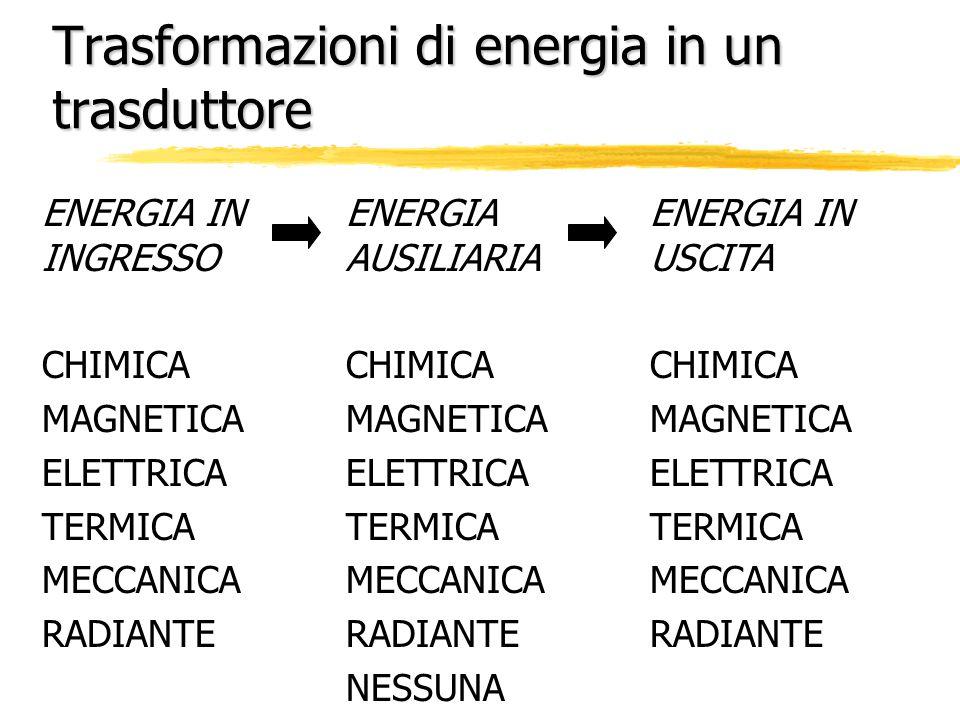 Trasformazioni di energia in un trasduttore - Es: ENCODER OTTICO ENERGIA IN INGRESSO CHIMICA MAGNETICA ELETTRICA TERMICA MECCANICA RADIANTE ENERGIA AUSILIARIA CHIMICA MAGNETICA ELETTRICA TERMICA MECCANICA RADIANTE NESSUNA ENERGIA IN USCITA CHIMICA MAGNETICA ELETTRICA TERMICA MECCANICA RADIANTE