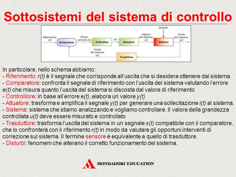 Sottosistemi del sistema di controllo In particolare, nello schema abbiamo: - Riferimento: r(t) è il segnale che corrisponde all'uscita che si desider